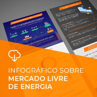Infográfico: Mercado Livre de Energia